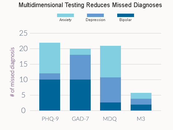 Multidimensional Testing Reduces Missed Diagnoses
